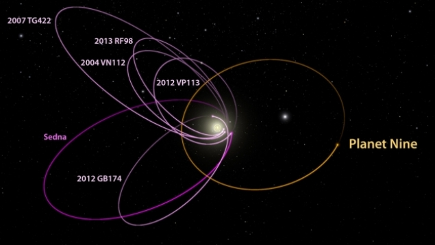 Nibiru orbita