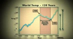 wzrost-temperatury-globalne-ocieplenie-2015-grafika